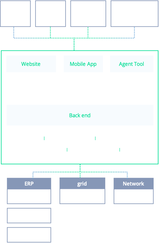 ERP platform for utilities customer-centric microservices architecture